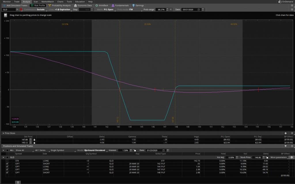 Gold ETF - Unbalanced Condor